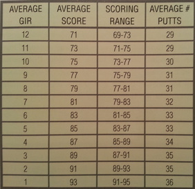 Using Stats To Improve Your Score - MasterGolf